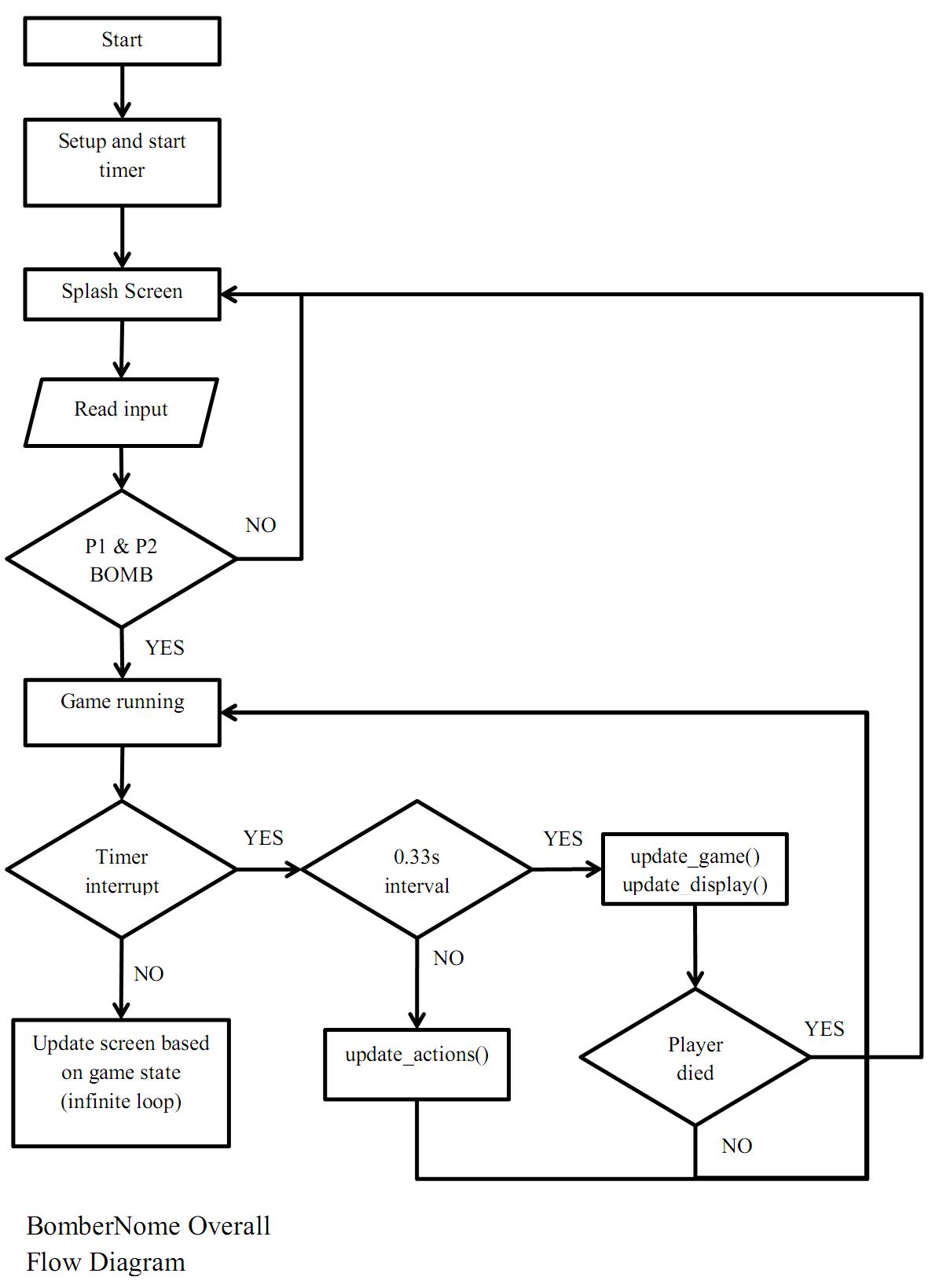 logic bomb diagram