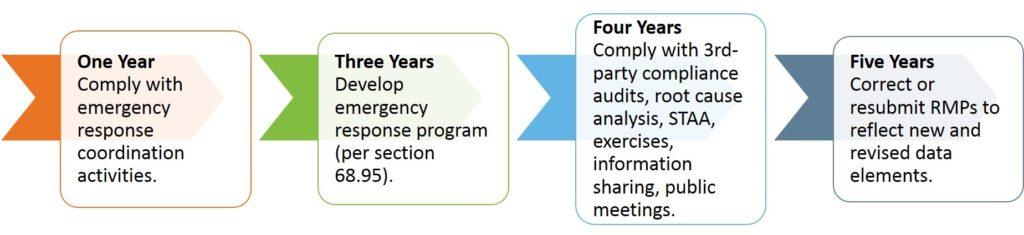 Risk Management Plan (RMP) Final Amendments Kestrel Management