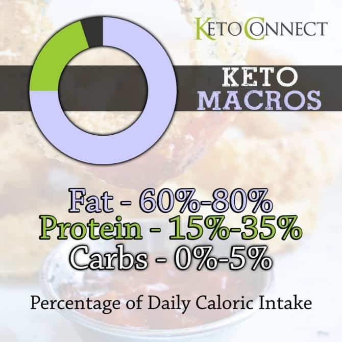 Ketogenic Diet Beginners Guide - KetoConnect - how to calculate the percentage of calories from fat
