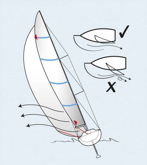 5 tips on mainsail trimming \u2013 Yachting World