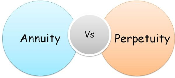 Difference Between Annuity and Perpetuity (with Formula, Example and - annuity equation