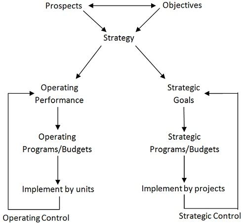 Difference Between Strategic Planning and Operational Planning (with - how to make strategic planning implementation work