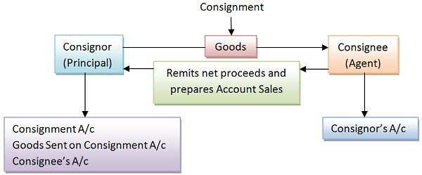 ... Difference Between Consignment And Sale (with Comparison Chart   Consignment  Legal Definition ...  Consignment Legal Definition