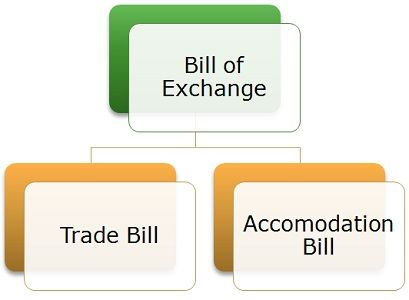 Difference Between Bill of Exchange and Promissory Note (with - bill of exchange sample