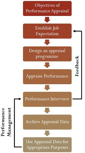 Difference Between Performance Appraisal and Performance Management - goals employee performance evaluation