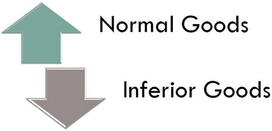 Difference Between Normal Goods and Inferior Goods (with Comparison