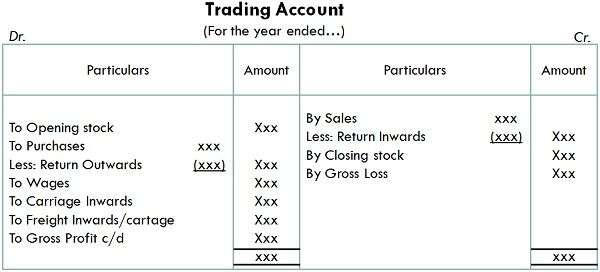 Difference Between Trading Account and Profit  Loss Account (with - how to prepare profit and loss account