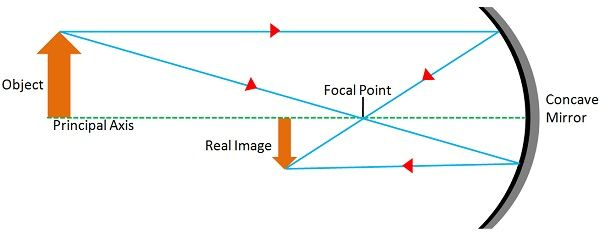 Difference Between Real Image and Virtual Image (with Comparison