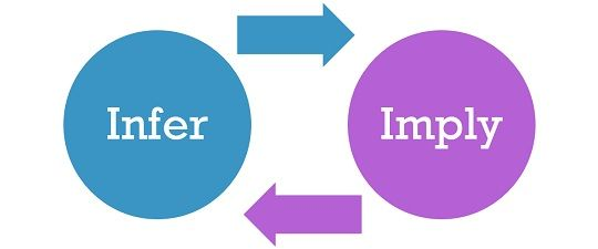 Difference Between Imply and Infer (with Examples and Comparison