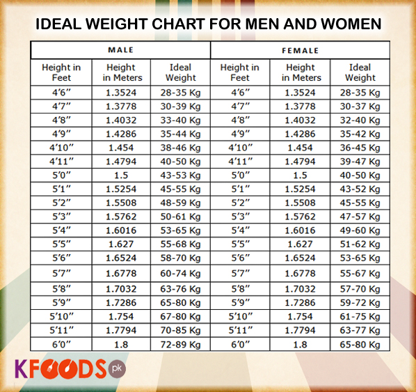 Ideal Height and Weight Chart Miscellaneous Photos kfoods - ideal weight chart