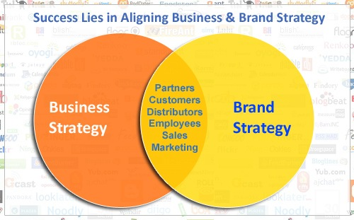 What is the difference between brand development, brand strategy and