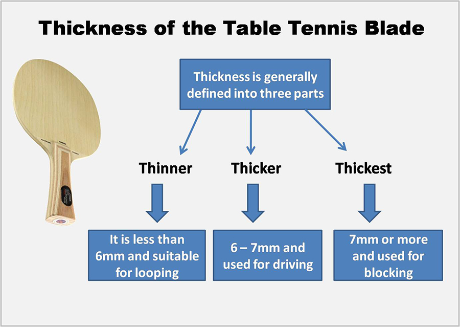 Table Tennis Blade Rubber Khelmartorg It39s All About