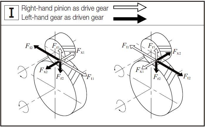 forces body diagram