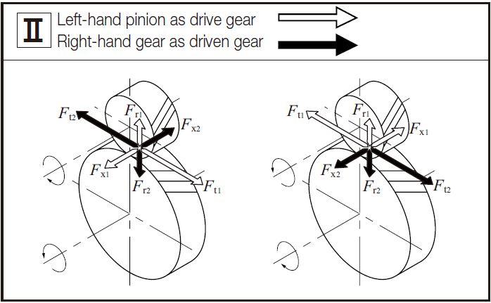 internal torque diagram