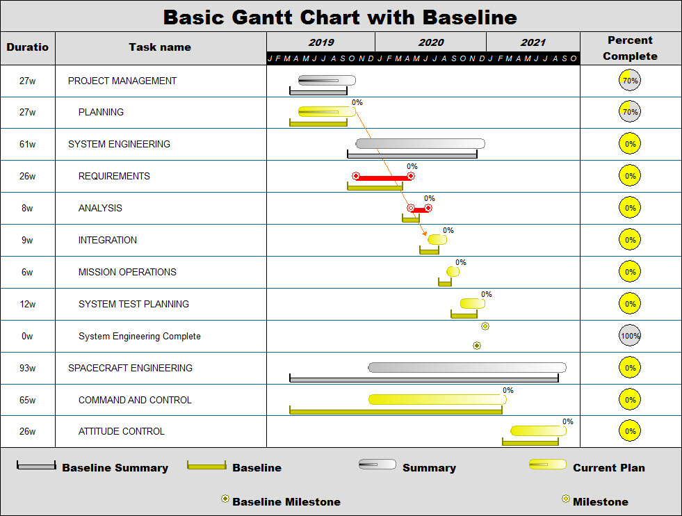 Gantt Chart Examples \u2013 Project Management Software