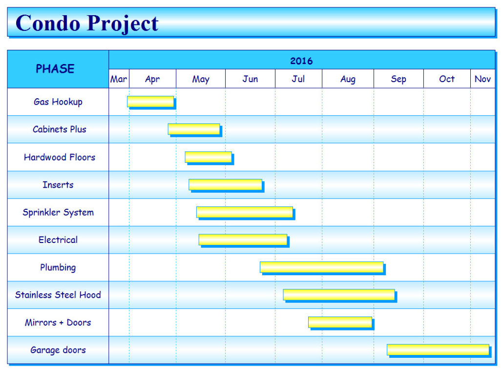examples of milestones in project management