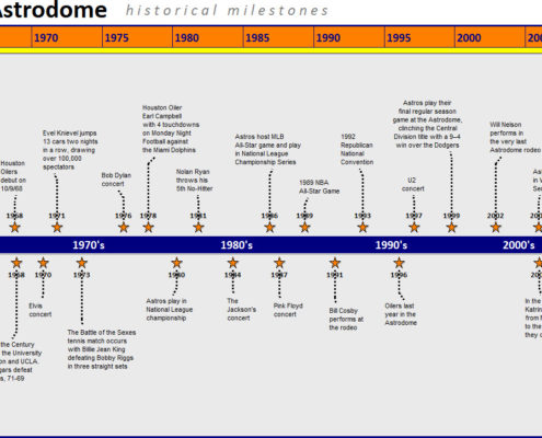 timeline sample efficiencyexperts - sample historical timeline