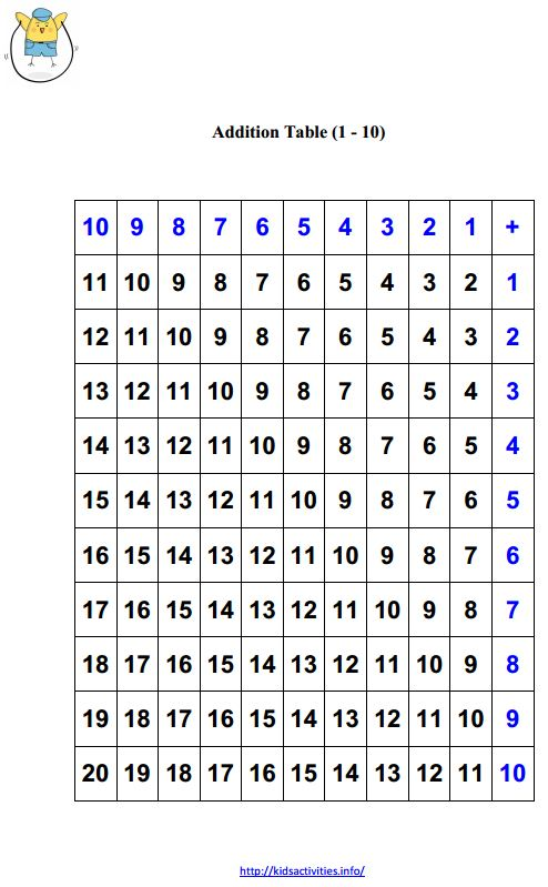 printable math worksheets for kindergarten addition and subtraction - subtraction table