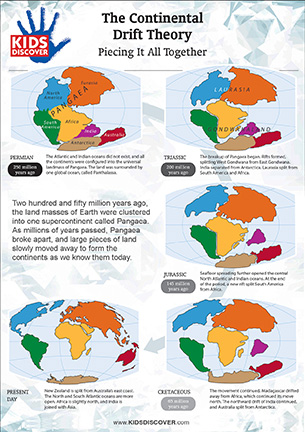 Continental Drift Theory Kids Discover Online