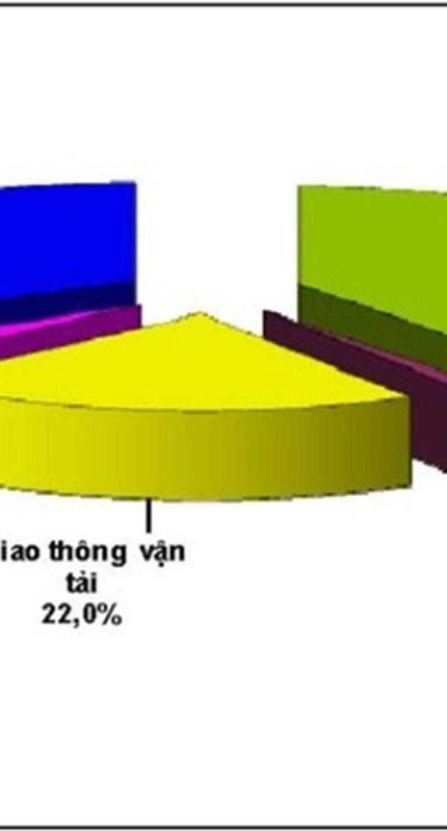 Tỷ trọng tiêu thụ năng lượng theo ngành tại Việt Nam. (Nguồn: Bộ Xây dựng)