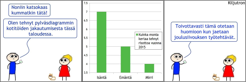 Diagrammi \u2013 kiljutron