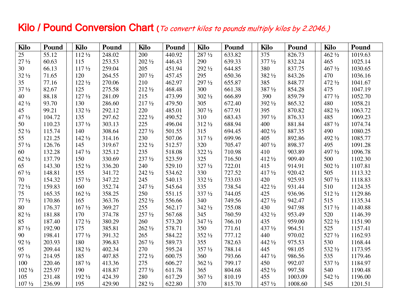 Pounds In Kg Results For Metric Conversion Chart Lbs To Kg