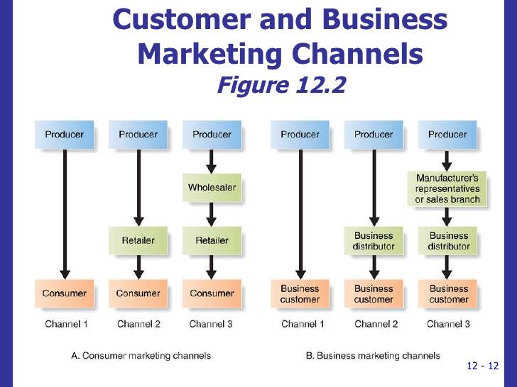 Marketing Channels kimarketingportfolio