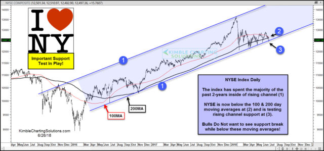 Chris Kimble Blog New York Index breaks below 200  100 moving