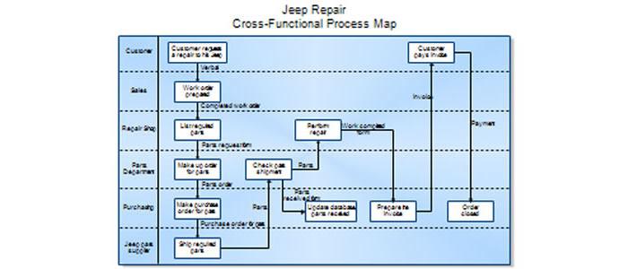 Process Mapping Kimlan Management