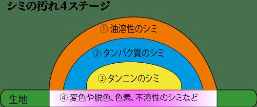 染み汚れの4ステージ