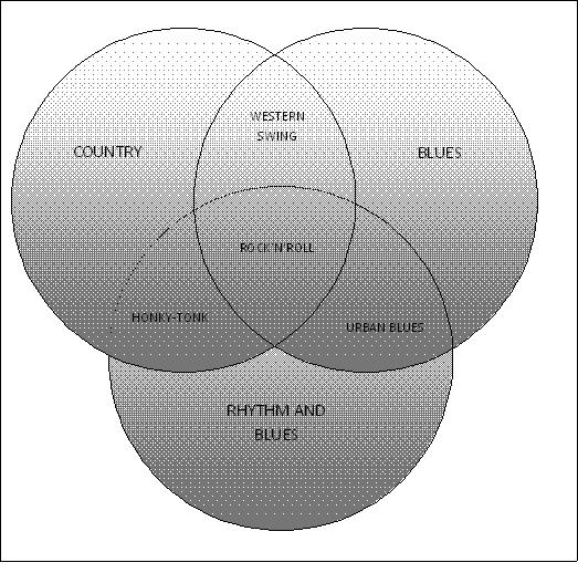 how to put a venn diagram in word