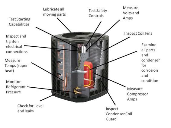 Air Conditioner Repair Air Conditioning System Repair Ac