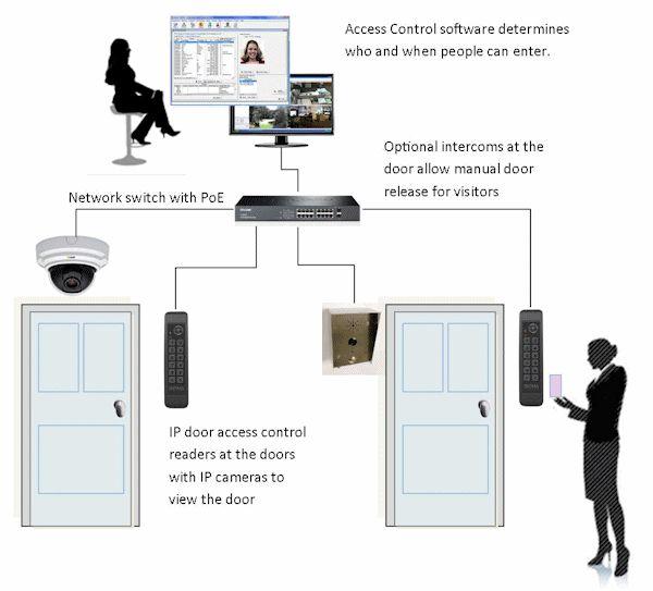 IP Door Access Control - Kintronics