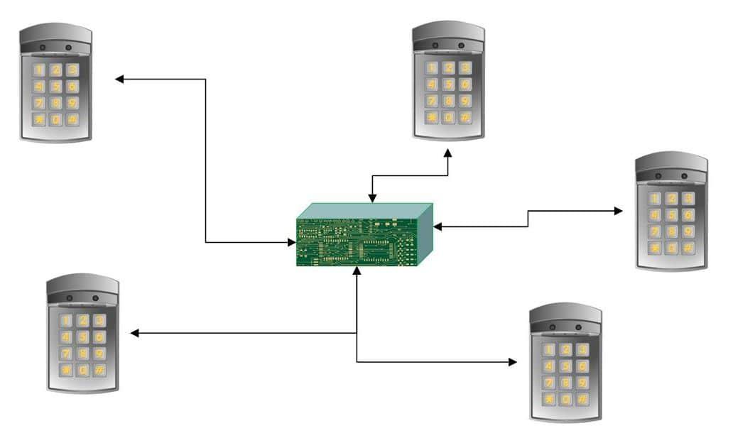 How to Install an IP Door Access Control System - Kintronics