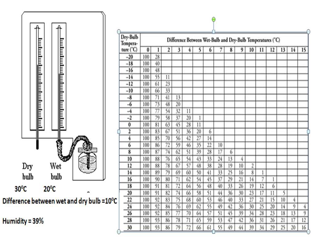 rain gauge diagram rain is measured using a