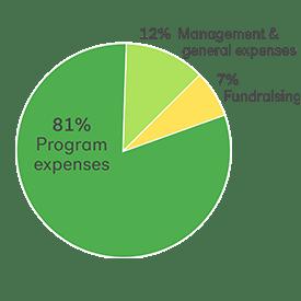 Finances | Kiva