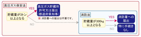 tekiyou_chart