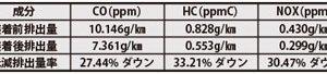 燃費向上でエネルギー資源節約 ECOMAX-ION D