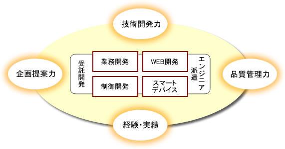 情報処理サービス