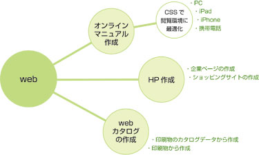 flow_web