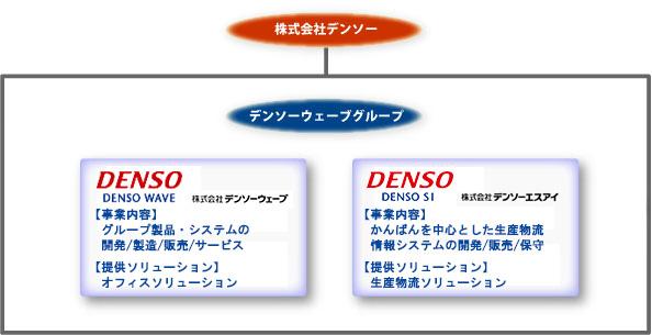 densosi01
