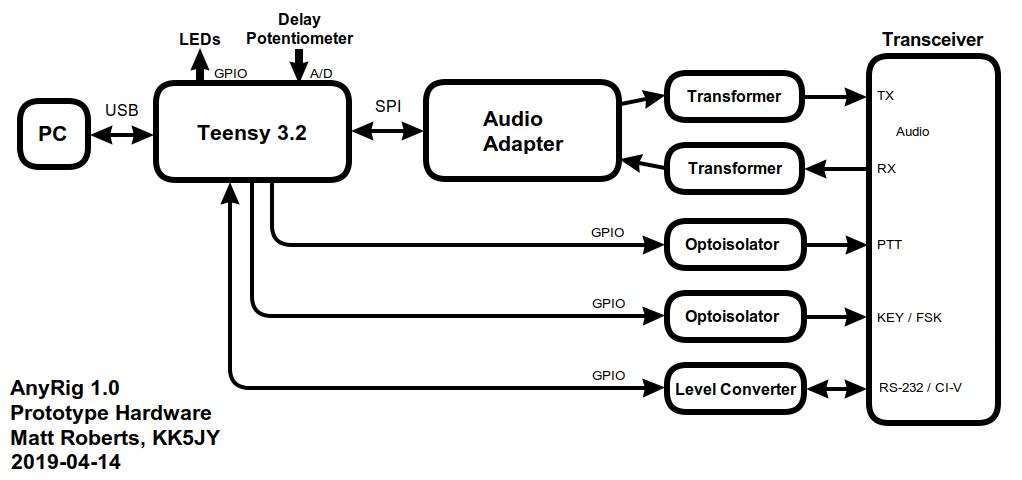 figure 1 avrcam hardware block diagram