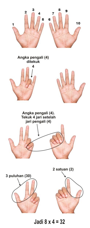 Perkalian Jari Perkalian Dengan Menggunakan Jari Tangan Jarimatika Perkalian Perkalian Lain Dengan Menggunakan Jari Tangan Selain Contoh
