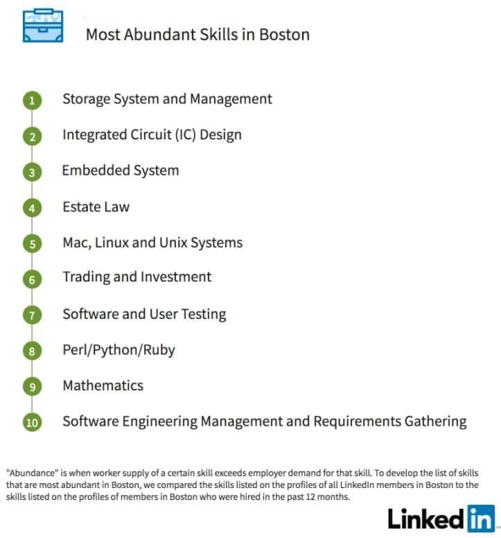 Boston\u0027s Professional LinkedIn Profile  Resume Writing Services