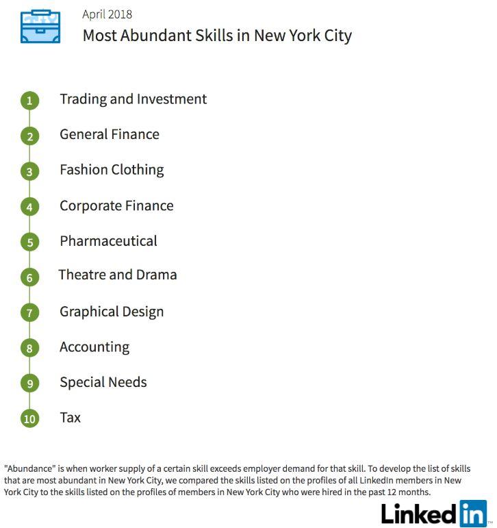 New York City\u0027s Professional LinkedIn Profile  Resume Writing