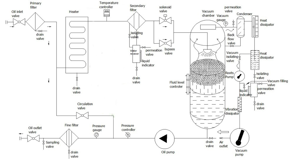 double tap diagram auto electrical wiring diagramhigh vacuum transformer oil purification system