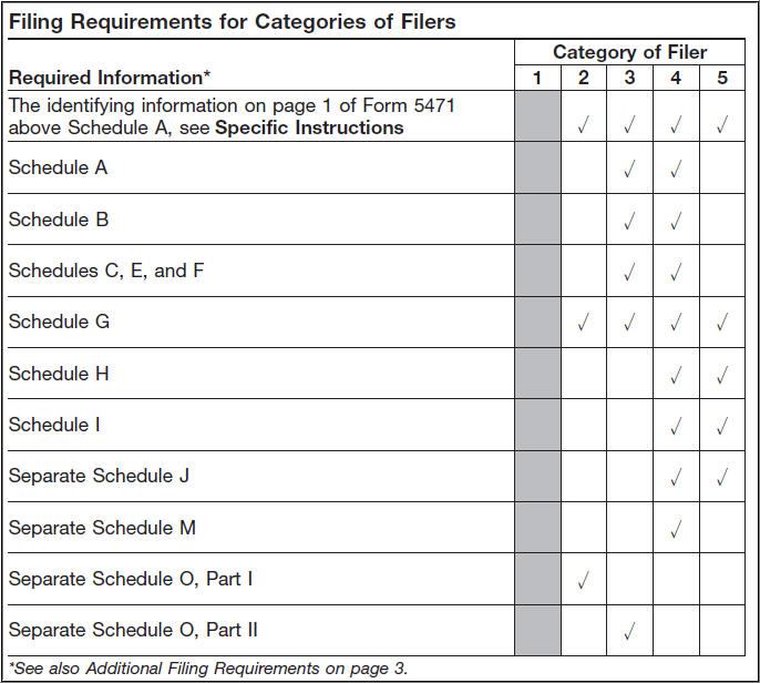 Form 5471 Schedules are not Generating - Accountants Community - Schedule A Form