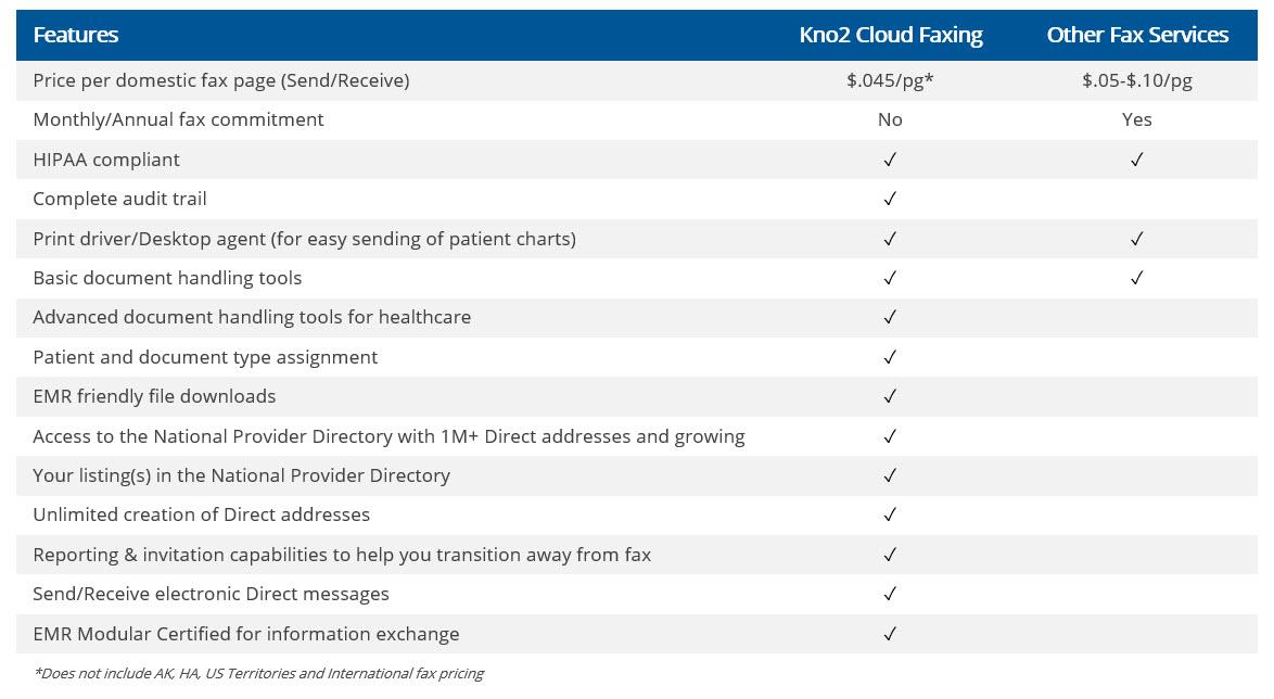Cloud Faxing - Kno2