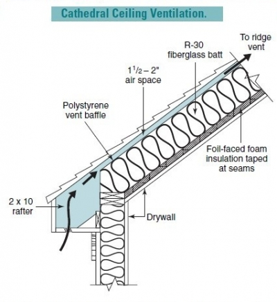 How to Vent a Cathedral Ceiling