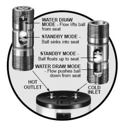 Hot Water Heater Problems Plumbing Diy Home